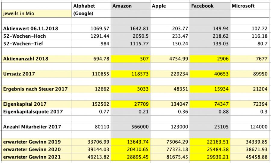 Tabelle Unternehmensbewertung